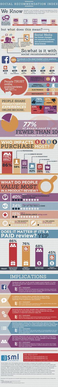 Fidarsi dei Social Media: i consumatori si fidano dei Social, si fidano di ciò che i loro amici raccomandano sulle piattaforme digitali.