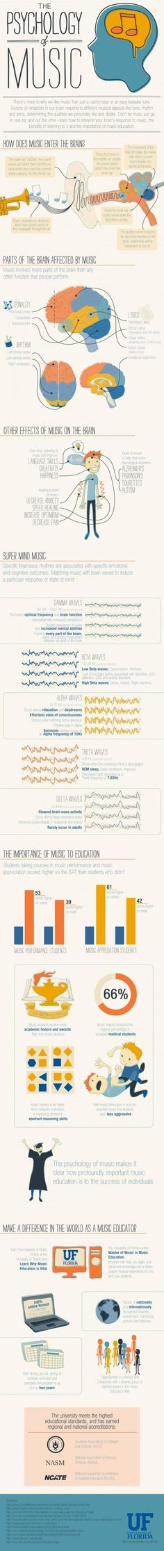 Could have used an info-graphic like this when I was in middle/high school and trying to explain to my parents that I really did concentrate on homework better when I was listening to music... just sayin'...