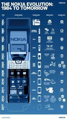 "#Infographic: The Nokia Revolution"" 1984 To Tomorrow via @Mashable. [Check out 2012, where it says ""41 MP"" phone!]"