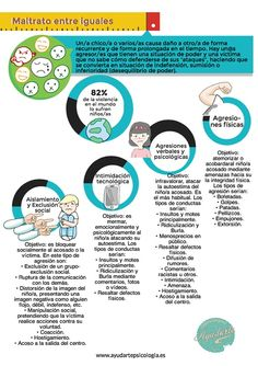 información sobre BULLYING, qué hacer y como combatirlo