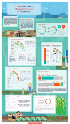 Voluntourism Large Infographic - http://infographicality.com/voluntourism-large-infographic/