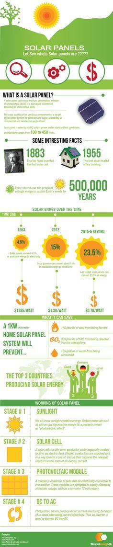Painéis solares... Uma infografia a não perder!