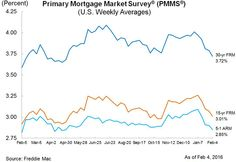 mortgage rate predictions for next 2 years