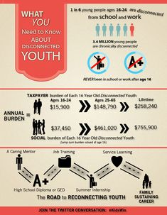 What you need to know about disconnected youth  | United Way