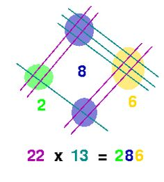 Amazing math!! Visual multiplication trick. Kids will love multiplying numbers this way. #math #multiplication