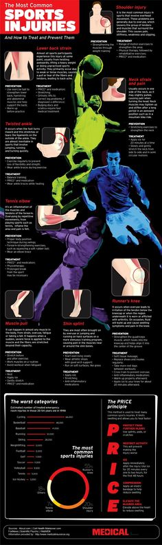 Most Common Sports Injuries And Treatments #Inf...