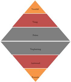 Model korte dialoog. Denkwijzer: De korte dialoogmethode Model korte dialoogHet ontbreekt wel eens aan tijd voor een Socratische dialoog. Die kan immers enkele dagen duren. De korte dialoogmethode is erop gericht om in korte tijd vooronderstellingen helder te krijgen. De uitkomst van deze dialoog is helderheid over beelden die de gesprekspartners over het thema hebben. De methode bestaat uit 6 stappen.