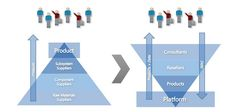 Market Platforms and the Virtuous Data Cycle | Apigee