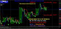 EDUKASI INSIDE: [GOLD] DAILY R1 & S1 29/08/14 Manajemen Resiko dan Rencana Transaksi #investasi #bisnis #edukasiinside