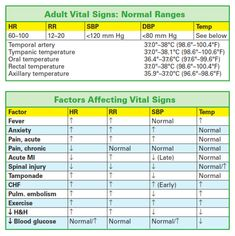 Vital Signs Chart, causes Nursing School Tips, Nursing Tips, Nursing Notes, Nursing Schools, Nursing Classes, Funny Nursing, Vital Signs Chart, Nursing Cheat Sheet, Nursing Assessment