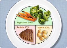 I need to remember this when dishing up my meals. Usually the protein is a 50 and veggie at a 30. Wrong-o! Hahaha.