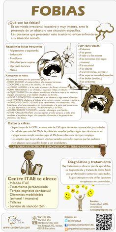 Infografía sobre las fobias