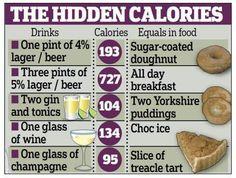 Hidden Calories
