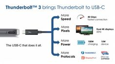 Intel has already unveiled Thunderbolt 3, which includes USB 3.1 and uses USB-C connectors