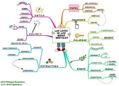 Que es un mapa mental y cuáles son sus características