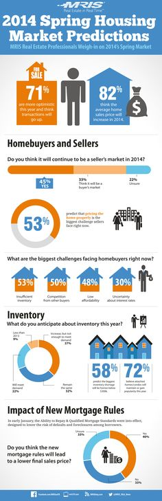 2014 Maryland Real Estate Market Infographic | Maryland Real Estate News