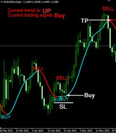 Super Trend Profit is a very good forex trading system for the beginner traders as it signals you when to buy and when to sell Trading Quotes, Intraday Trading, Stock Trading Strategies, Candlestick Chart, Trade Finance, Coin Market, Forex Trading System, Technical Analysis, Stock Market