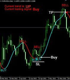 Tarzan trading system