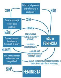 feminismo - Pesquisa Google