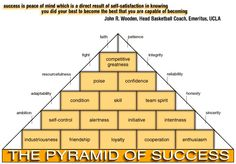 John Wooden Inspirational Quotes | The Philosophy Behind Coach John Wooden's Pyramid of Success