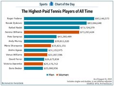 Highest-paid tennis players of all time:
