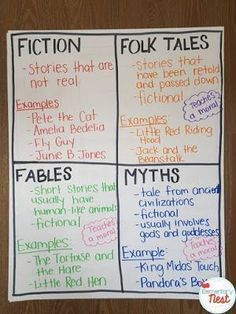 Retelling and Recounting Stories: teaching ideas and activities to help guide teachers when teaching the ELA standards. Includes Retelling and Recounting folktales, fables, myths for first grade, second grade, and third grade. Also includes the central me Folktale Anchor Chart, Ela Anchor Charts, Reading Anchor Charts, 2nd Grade Ela, Third Grade Reading, Fourth Grade, Teaching Second Grade, Grade 3, Teaching Reading
