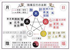 陰陽 六行 - Google 検索