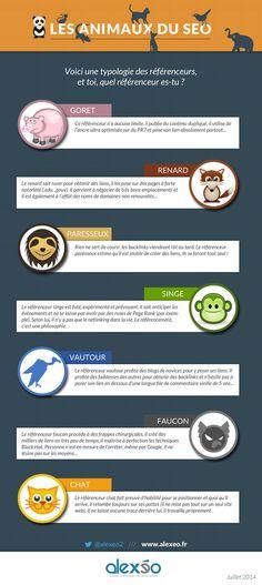 #Infographie : typologie des référenceurs et animaux du #SEO