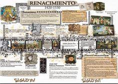 la Caverna del Escriba: Miguel Ángel y el Renacimiento Italiano Ap Spanish, Spanish Culture, How To Speak Spanish, Learning Spanish, Miguel Angel, Ap Literature, Renaissance Art, Spanish Language, Michelangelo