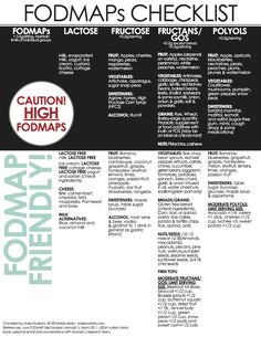Updated FODMAPs Chart. Major thanks to Kate Scarlata http://blog.katescarlata.com/ her guidance and charts have helped me so much.