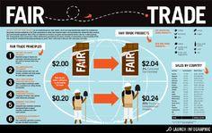 understanding fair trade