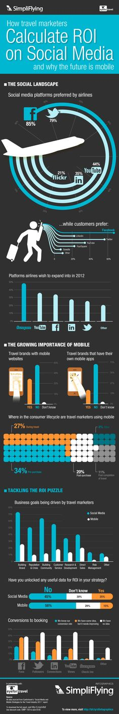 How travel marketers calculate ROI on social media and why the future is mobile.  An Infographic.