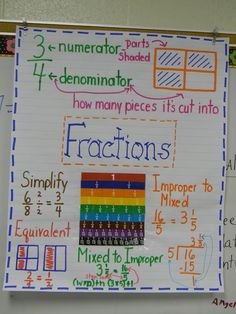***********Fractions Anchor Chart This gal makes charts for everything. I NEED to go back and copy   ***********************************************