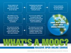 Educational infographic & data visualisation What Does A MOOC - Massive Open Online Course Mean? Infographic Description What