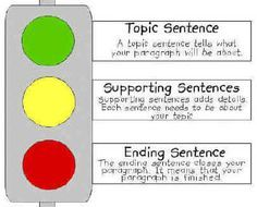 Another way to see the structure of a paragraph.