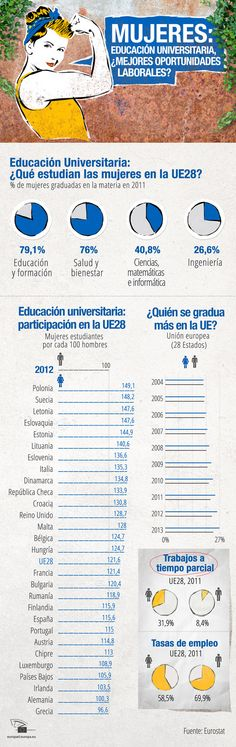 Unión Europea: mujeres – universidad – trabajo #infografia #education #empleo via @Europarl_EN