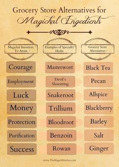 19 best Kitchen Witch Recipes images on Pinterest in 2018 ... Witch Kitchen Ideas Html on witch potion labels, cowboy kitchen ideas, witch kitchen decor, pumpkin kitchen ideas, haunted kitchen ideas, decorate kitchen ideas,