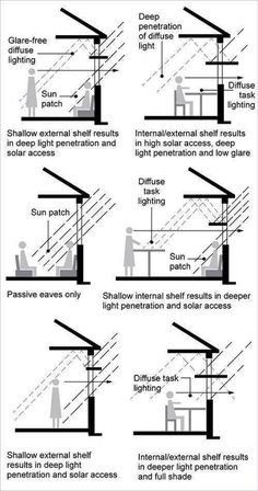 A diagram shows a living room that has used light shelves to create a glare-free. - A diagram shows a living room that has used light shelves to create a glare-free area for the wall - Detail Architecture, Green Architecture, Sustainable Architecture, Sustainable Design, Natural Architecture, Pavilion Architecture, Architecture Student, Architecture Portfolio, Residential Architecture