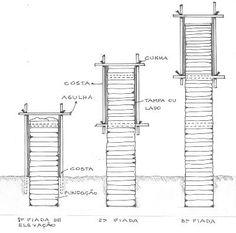 A Taipa de Pilão - Arquitetura Biosustentável