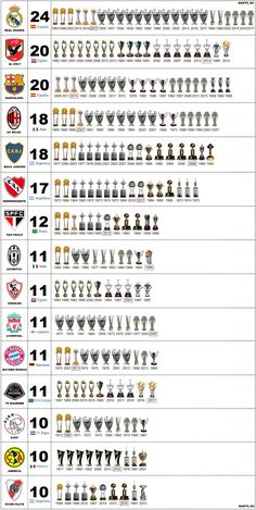 A list of Football Club Champions Football Madrid, World Football, Football Memes, Liverpool Football Club, Sport Football, Milan Football, Nba Basketball, Image Foot, Leonel Messi