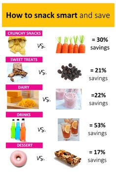 Infographic: Smart, healthy snack swaps that will save you calories and money