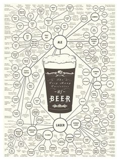 """""""The Very Many Varieties of Beer"""" Print by Pop Chart Lab contemporary-artwork"""