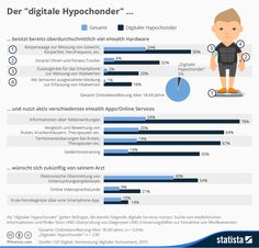 "Infografik: Der ""digitale Hypochonder"" | Statista #gesundheitdigital #upmanndigital"