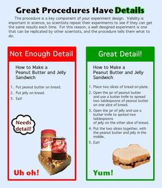Image compares a poorly written procedure with a well-written procedure for making a peanut butter and jelly sandwich. Page discusses variables in writing. Writing Genres, Writing Strategies, Writing Lessons, Teaching Writing, Writing Activities, Science Writing, Kindergarten Writing, Writing Ideas, Procedural Writing