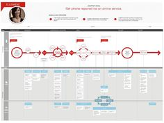 UX Service Design blueprint. If you like UX, design, or design thinking, check out theuxblog.com