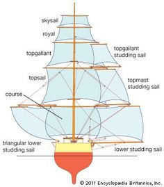 ship: square sails, shown with studding sails and rigging, as seen from astern