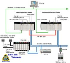 Redundant Safety PLC (really safety PACs) See http://bin95.com for all your PLC training needs.