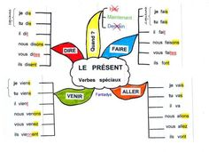 [Conjugaison] Le présent - Verbes spéciaux - carte mentale - www.didierfle.comverbes irreg present1