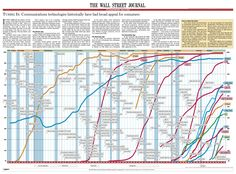 consumption spreads faster today graph - Google Search
