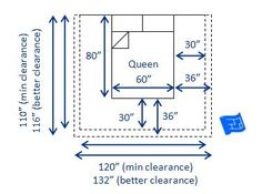 "Dimensions of a US / Canada queen bed (60 x 80"" - w x l)and clearances required - both minimum (30"") and recommended (36"")clearances."